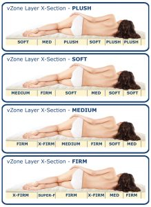 vZone Layers provide adjustable pressure relief for shoulders and hips and extra lumbar support