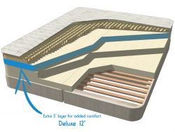 Deluxe Latex Mattress with extra Talalay Layer for added comfort