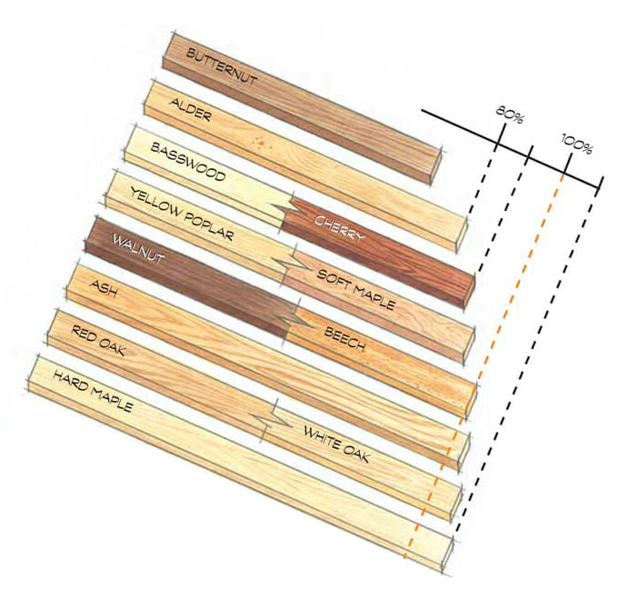 Hard Maple is a proven strong hardwood,.